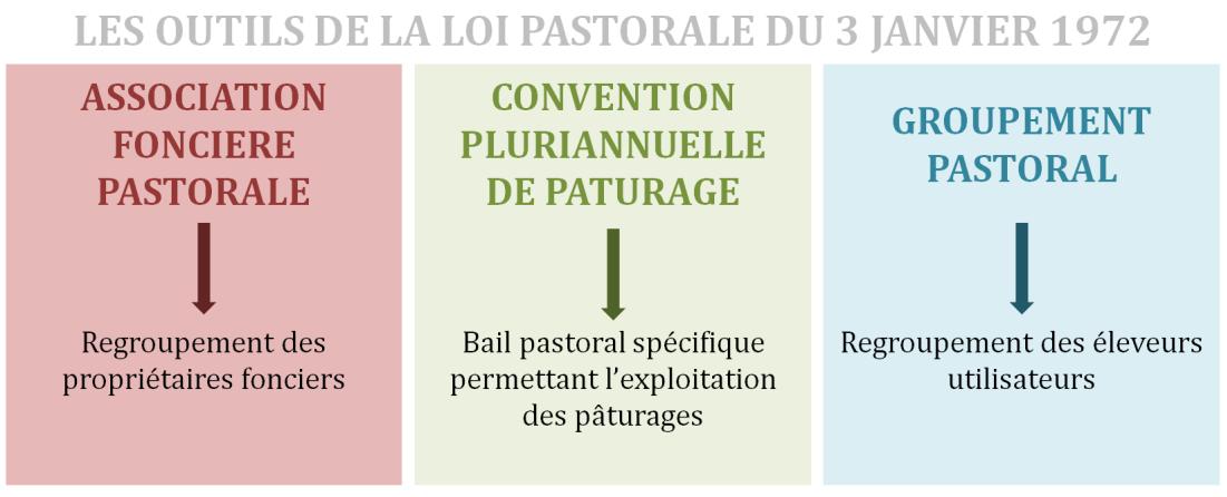 Les outils de la loi pastorale de 1972